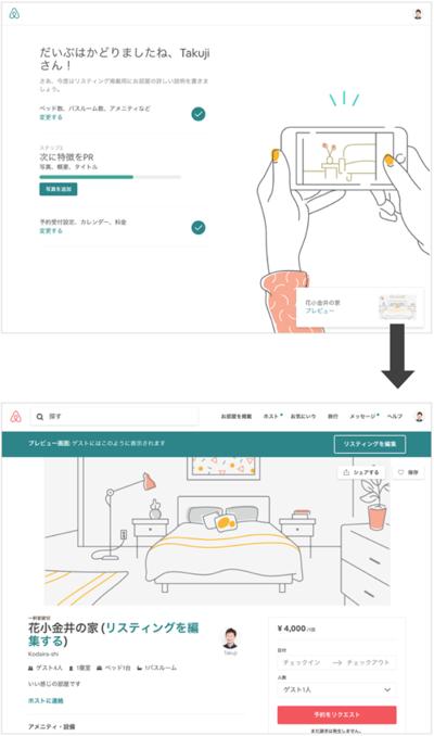 図3 Airbnbの管理画面