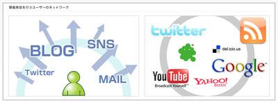 図2 情報発信を行うユーザーのネットワーク