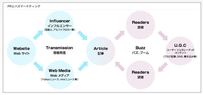 図3 PRとバズマーケティング
