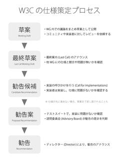 図1 W3Cの仕様策定プロセスの流れ