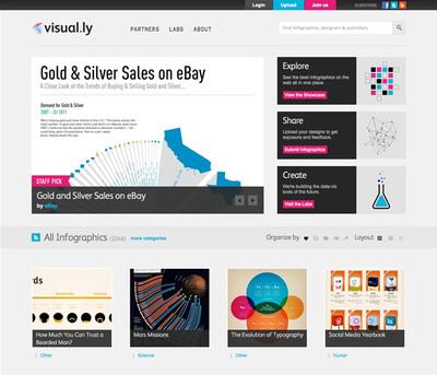 図2 さまざまなインフォグラフィックが閲覧できる『Visual.ly』