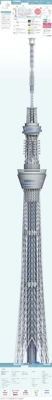 図6 東京スカイツリーの高さを,ページの縦への長さで表現している