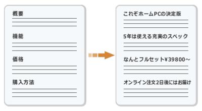 図1 具体的なコピーを書く