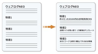 図2 サブコピーを追加する
