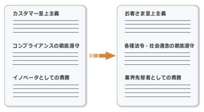 図3 易しい言葉で書く