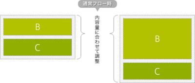 図2 通常,包含ブロックは内容量にあわせて高さを算出する