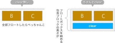 図4 包含ブロックの高さはクリアされたボックスまでを納める