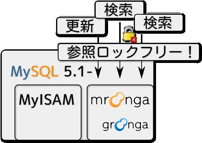 mroongaのアーキテクチャ。MyISAMとは独立し,更新時も検索できるようになった。