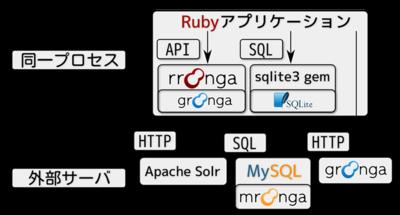 Rubyで使える全文検索機能とその機能の提供方法。大きくわけると同一プロセスで提供するタイプと外部サーバで提供するタイプがある。