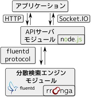droongaのモジュールの実装言語