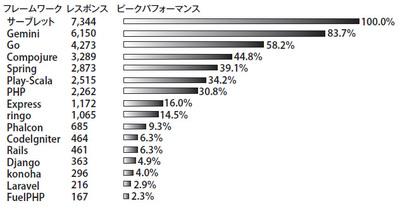 図1 フレームワーク別のベンチマーク結果