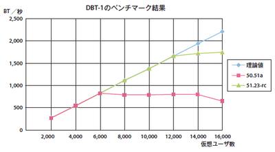 図1 DBT-1のベンチマーク結果