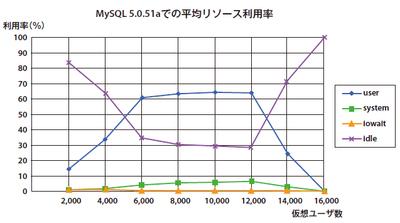図2 MySQL 5.0のInnoDBのリソース状況