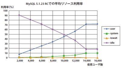 図3 MySQL 5.1のInnoDBのリソース状況