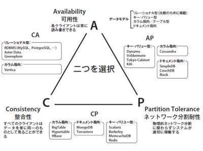 図1 CAP定理と各NoSQLシステムの位置づけ