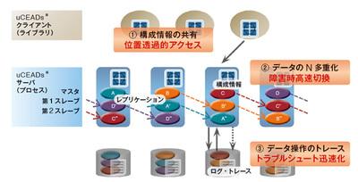図1 製品の仕組み―データ分散・多重化により,部分障害が生じても継続稼動,また外部保管・トレース採取により,障害復旧・状況把握を迅速化