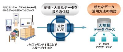 図3 ライトバッファとしての適用例(ビッグデータ活用)―RFIDやスマートメーターなどの多様・大量なデータを扱う通信路となることで,新たなデータ活用を推進