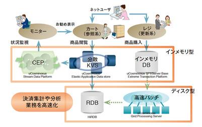 図2 リードキャッシュとしての適用例(オンラインショップ)―アプリケーションの用途,データ・データアクセスの特性に応じて組み合わせで適用し,システムを最適化