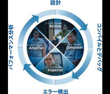 図1 並列ソフトウェア開発の4つのステップをサポートするインテルParallel Studioの各ツール