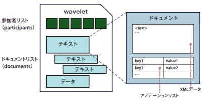図2 wavelet(左)とドキュメント(右)の構造