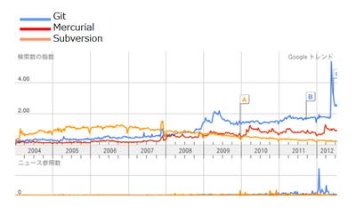 図1 Google TrendsによるGit(青),Mercurial(赤),Subversion(橙)の検索数
