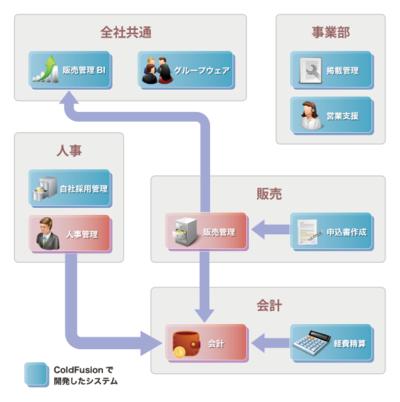 エン・ジャパン様事例資料の裏面の図