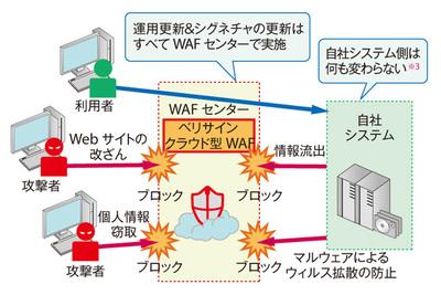 図3 ベリサインが提供する「クラウド型WAF」のしくみ。通信経路の途中で内容をチェックし,必要に応じて遮断することで攻撃を防ぐ