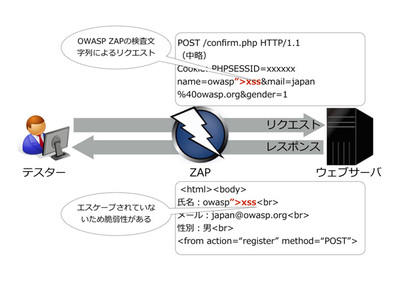 図1 動的スキャンによる自動脆弱性診断のイメージ