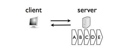 図1 同期処理のみのシステム
