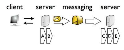 図2 非同期化したシステム