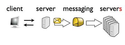 図3 複数サーバに処理を分散