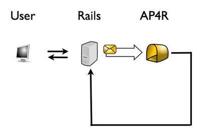 図1 プロセス構成図