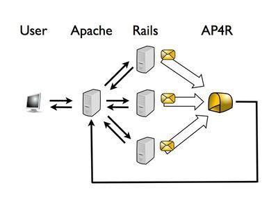 図1 リバースプロキシで複数プロセスに分散させる
