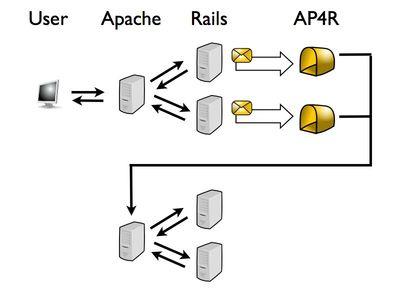 図2 リバースプロキシごと非同期処理を分離する