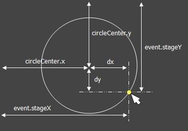 円の半径について