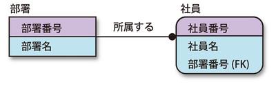図1 社員と部署の関係をER図で描くと…
