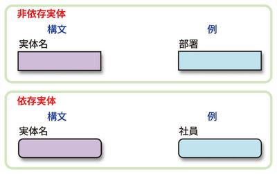 図2 非依存実体と依存実体