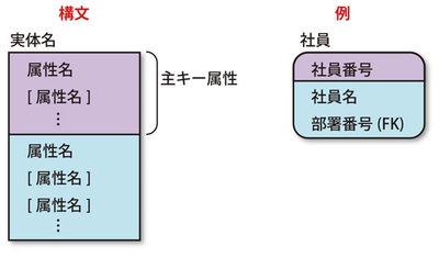 図3 属性の表現例