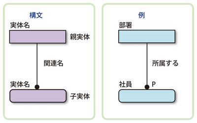 図4 関連の記述法とその例