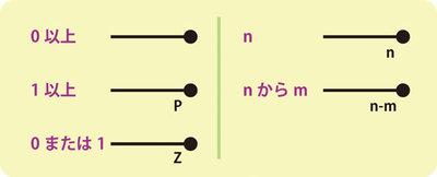 図5 多重度の表現