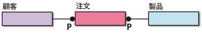 図2 リレーショナルモデルに変換