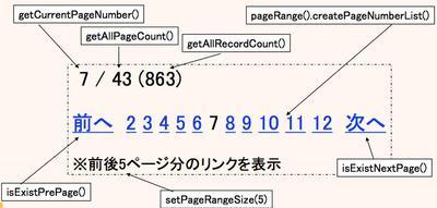 図2 ページングナビゲーションとページング結果