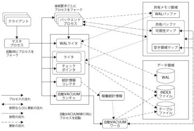 図1 主なプロセスの流れ