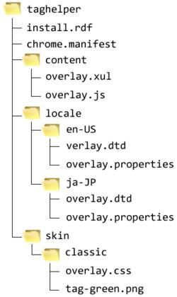 図1 ソースファイルのフォルダ構成(全OS共通スキン)