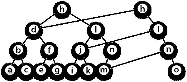 第4章 木構造とハッシュ―平衡二...