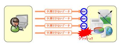 図1 ファジングによる脆弱性検出のイメージ