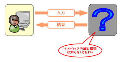 図1 ファジングはブラックボックステストの一種