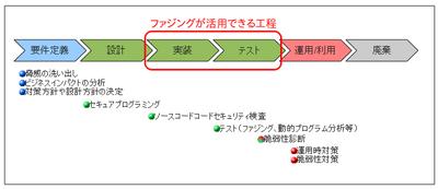 図1 開発ライフサイクルの各工程におけるおもなセキュリティ対策