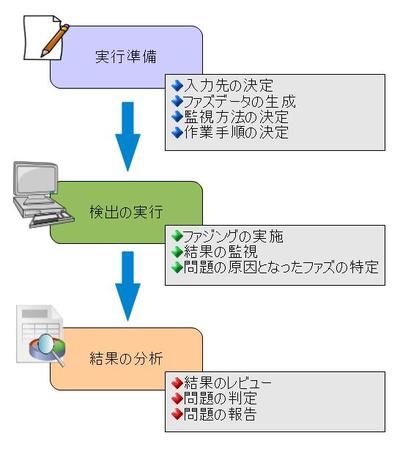 図2ファジングの実施手順の例