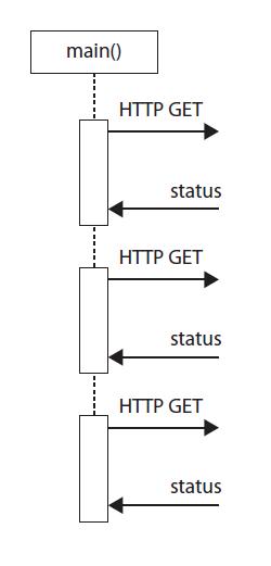 図1 同期処理